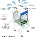 edu junior airflow pattern