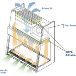 bio cabinet airflow