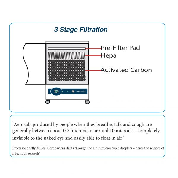 DentalEX200-3 stage filtration